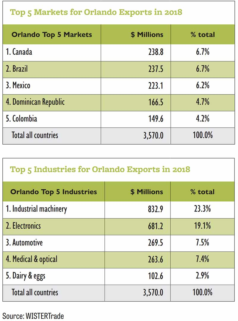 Top Orlando Exports by Industry